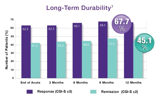 NeuroStar-Durability-Chart